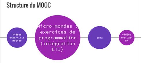 Coide ton futur : structure du MOOC